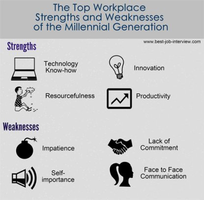 Millennials strengths and weaknesses