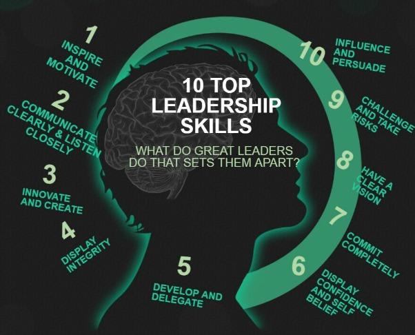 Top 10 Leadership Skills