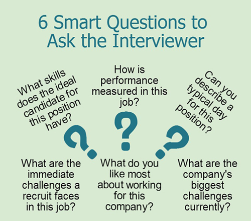 Best Job Interview To Interview Questions