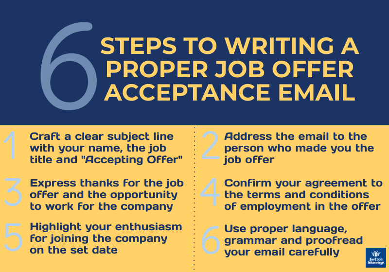 6 steps to writing a job offer acceptance email in the form of a graphic