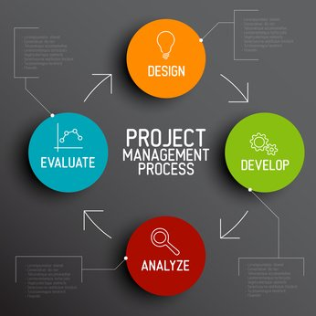 project management questions One of the biggest challenges you'll face as a project manager is being thrown into a project that's already underway so how do you start it right find out 10 basic project management questions that every pm must ask when thrown into a new project.