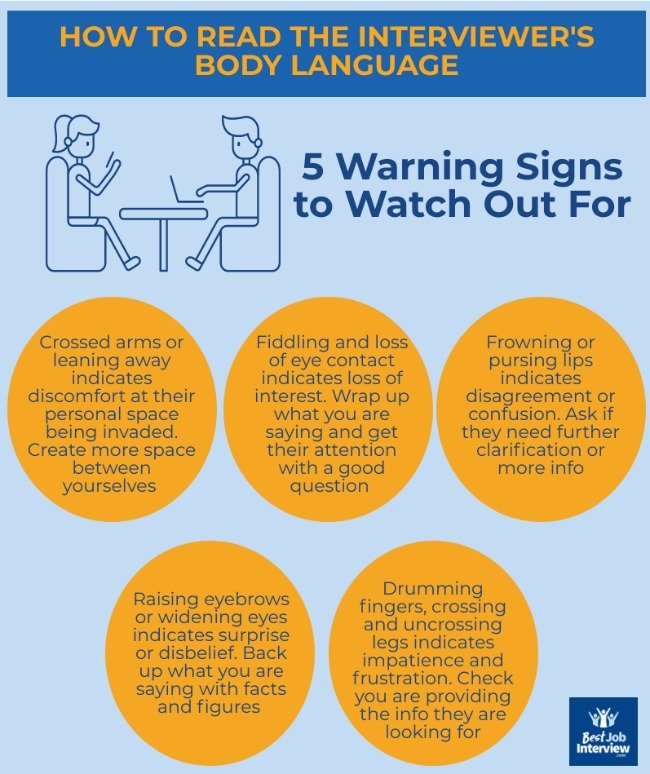 Infographic explaining how to read and understand the interviewer's body language