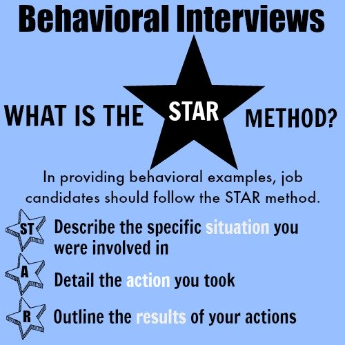Behavioral Interviews - What is the STAR method?